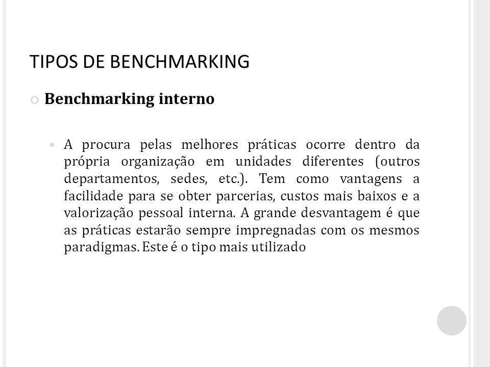 Benchmarking interno A procura pelas melhores práticas ocorre dentro da própria organização em unidades diferentes (outros departamentos, sedes, etc.)