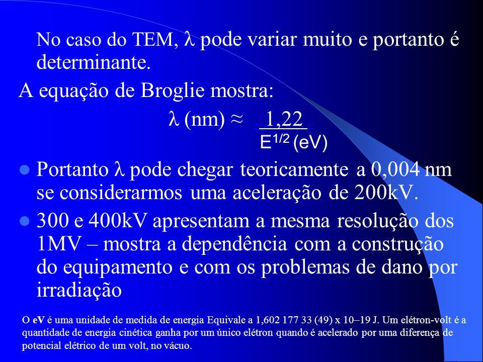 No caso do TEM, λ pode variar muito e portanto é determinante. A equação de Broglie mostra: λ (nm). 1,22. E 1/2 (eV) Portanto λ pode chegar teoricamen