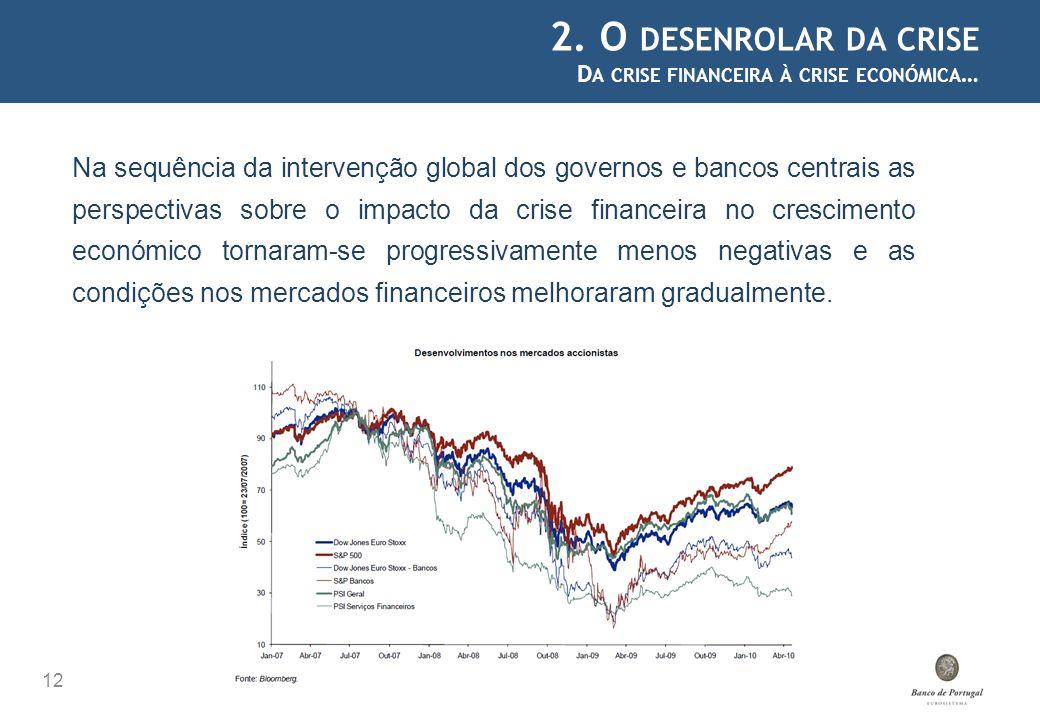 2. O DESENROLAR DA CRISE D A CRISE FINANCEIRA À CRISE ECONÓMICA … 12 Na sequência da intervenção global dos governos e bancos centrais as perspectivas