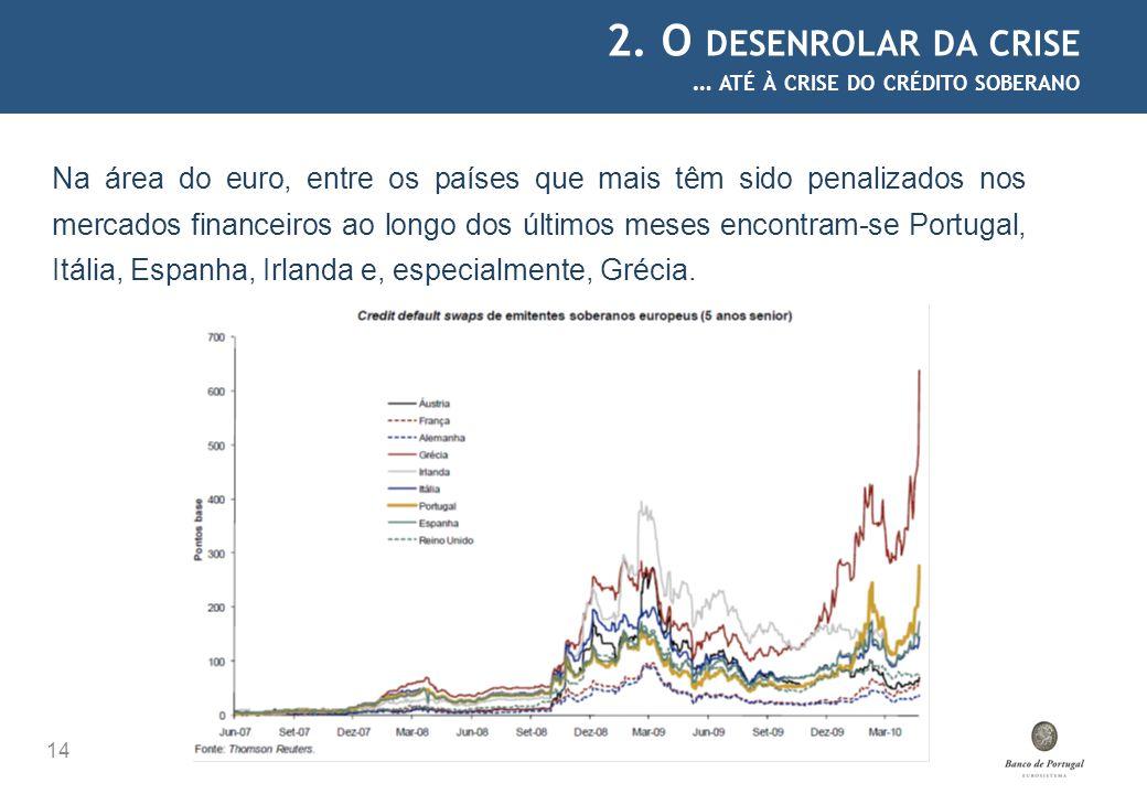 2. O DESENROLAR DA CRISE … ATÉ À CRISE DO CRÉDITO SOBERANO 14 Na área do euro, entre os países que mais têm sido penalizados nos mercados financeiros