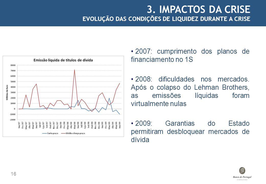3. IMPACTOS DA CRISE EVOLUÇÃO DAS CONDIÇÕES DE LIQUIDEZ DURANTE A CRISE 16 2007: cumprimento dos planos de financiamento no 1S 2008: dificuldades nos