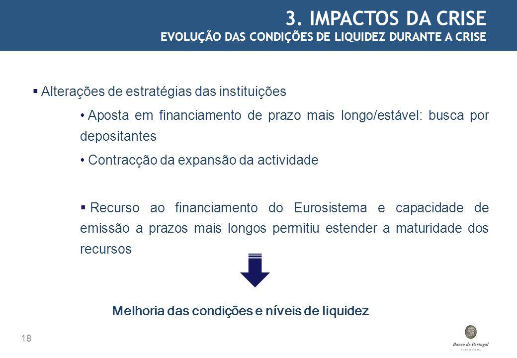 3. IMPACTOS DA CRISE EVOLUÇÃO DAS CONDIÇÕES DE LIQUIDEZ DURANTE A CRISE 18 Alterações de estratégias das instituições Aposta em financiamento de prazo