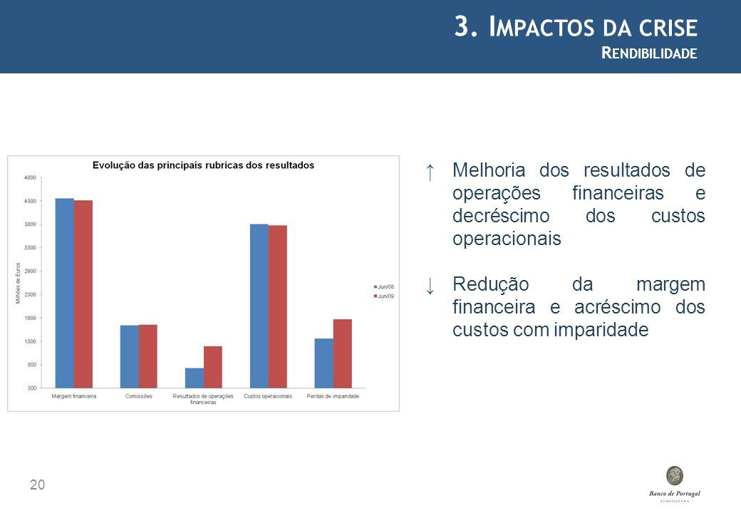3. I MPACTOS DA CRISE R ENDIBILIDADE 20 Melhoria dos resultados de operações financeiras e decréscimo dos custos operacionais Redução da margem financ