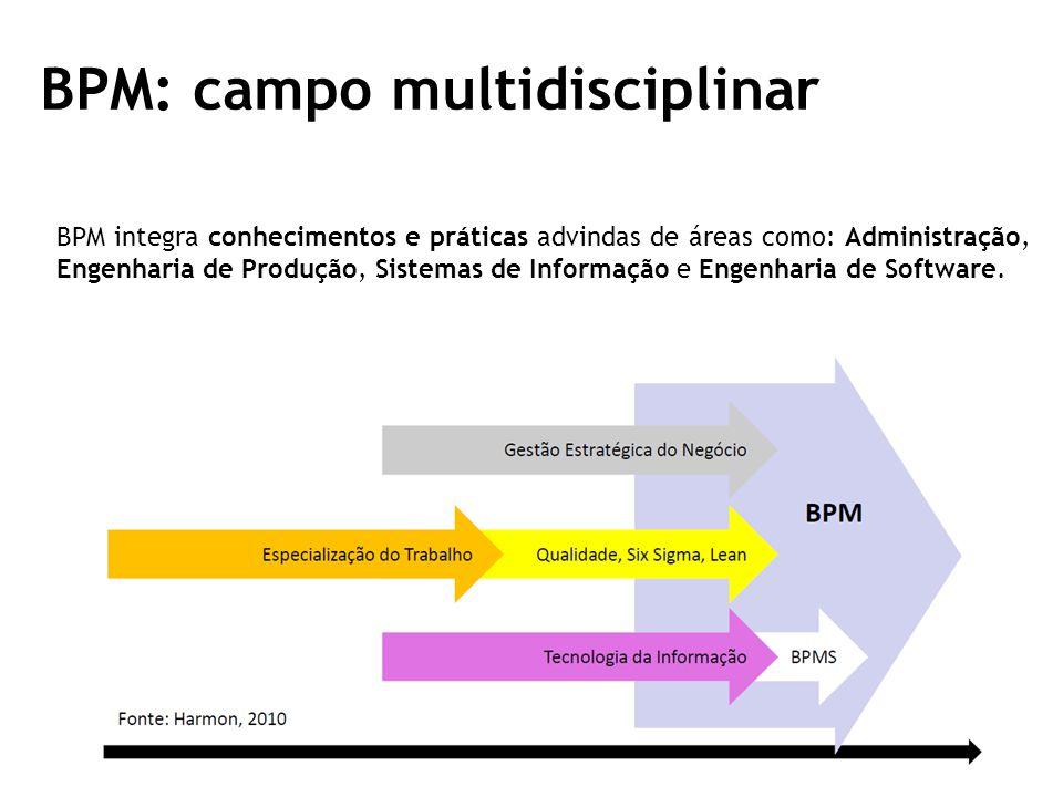 BPM: campo multidisciplinar BPM integra conhecimentos e práticas advindas de áreas como: Administração, Engenharia de Produção, Sistemas de Informação e Engenharia de Software.