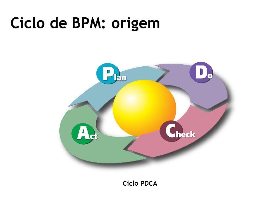 Ciclo de BPM: origem Ciclo PDCA