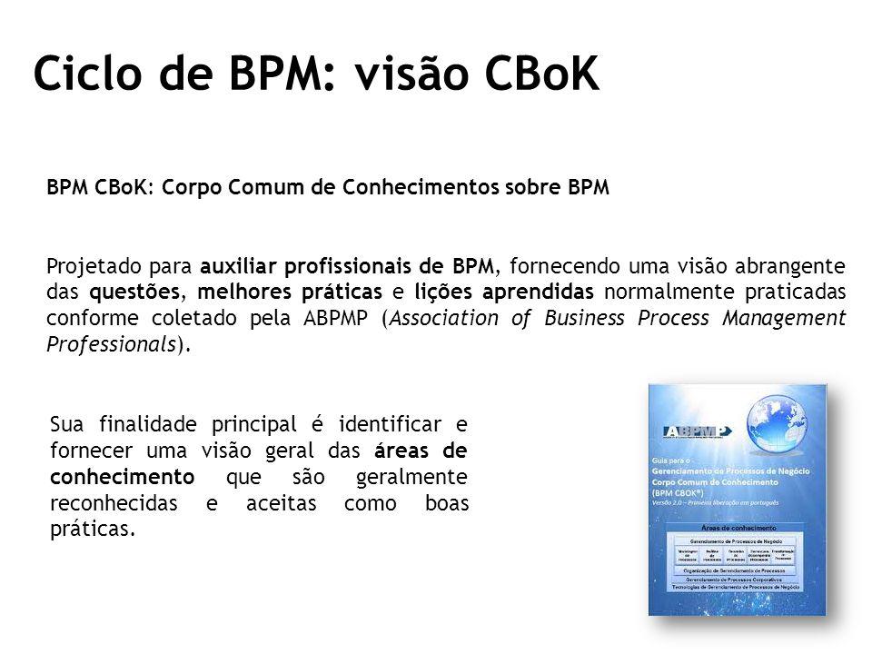 Ciclo de BPM: visão CBoK BPM CBoK: Corpo Comum de Conhecimentos sobre BPM Projetado para auxiliar profissionais de BPM, fornecendo uma visão abrangente das questões, melhores práticas e lições aprendidas normalmente praticadas conforme coletado pela ABPMP (Association of Business Process Management Professionals).