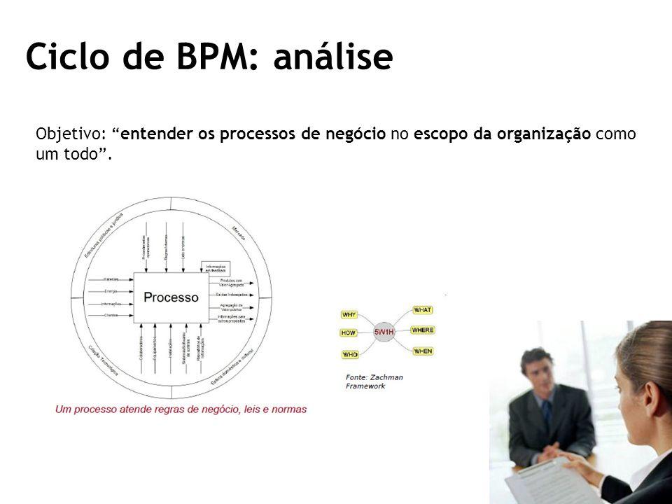 Ciclo de BPM: análise Objetivo: entender os processos de negócio no escopo da organização como um todo.