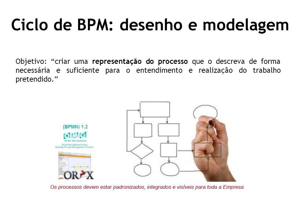 Ciclo de BPM: desenho e modelagem Objetivo: criar uma representação do processo que o descreva de forma necessária e suficiente para o entendimento e realização do trabalho pretendido.