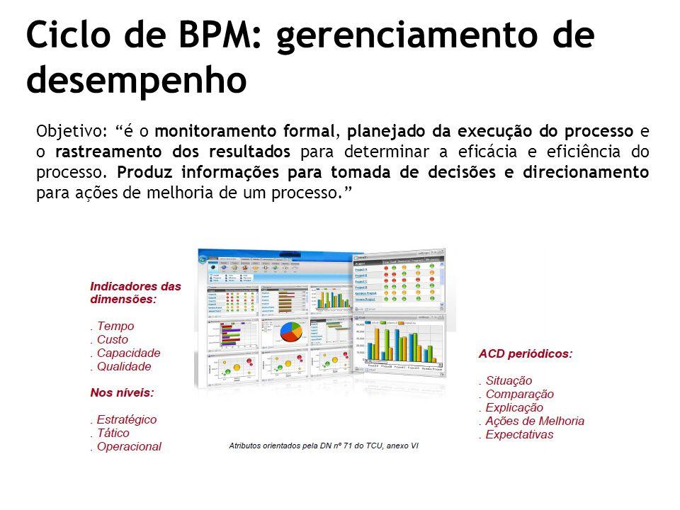 Ciclo de BPM: gerenciamento de desempenho Objetivo: é o monitoramento formal, planejado da execução do processo e o rastreamento dos resultados para determinar a eficácia e eficiência do processo.