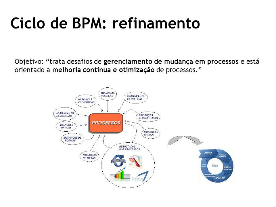 Ciclo de BPM: refinamento Objetivo: trata desafios de gerenciamento de mudança em processos e está orientado à melhoria contínua e otimização de processos.