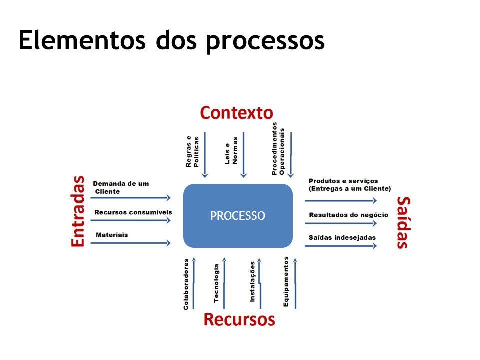 Elementos dos processos PROCESSO