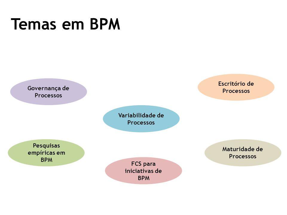 Temas em BPM Governança de Processos Variabilidade de Processos Escritório de Processos FCS para iniciativas de BPM Maturidade de Processos Pesquisas empíricas em BPM