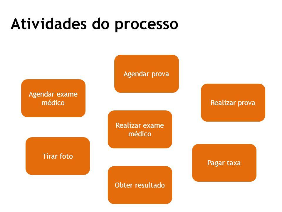 Atividades do processo Agendar exame médico Agendar prova Realizar exame médico Realizar prova Obter resultado Tirar foto Pagar taxa