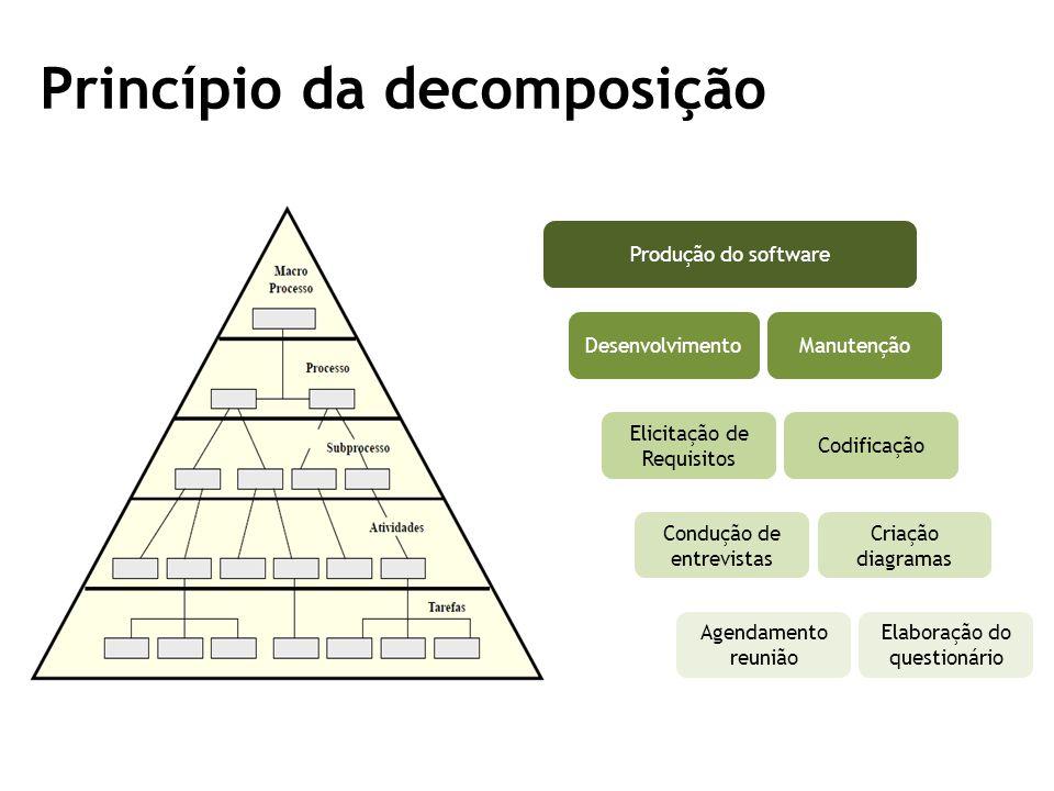 Princípio da decomposição Desenvolvimento Produção do software Manutenção Elicitação de Requisitos Criação diagramas Condução de entrevistas Codificação Agendamento reunião Elaboração do questionário