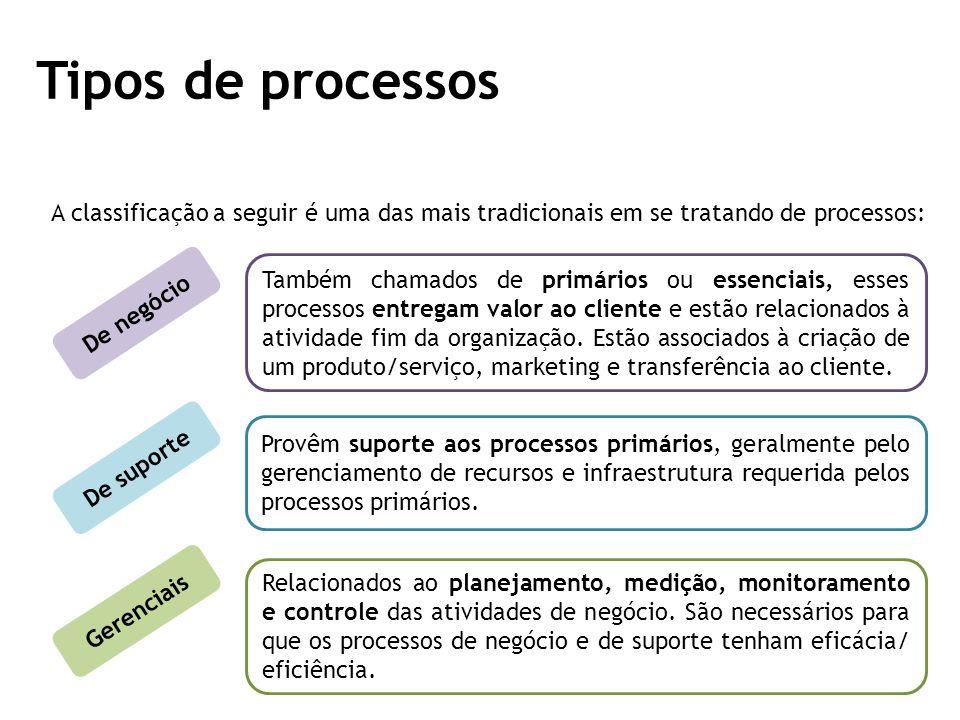 Tipos de processos A classificação a seguir é uma das mais tradicionais em se tratando de processos: De negócio Também chamados de primários ou essenciais, esses processos entregam valor ao cliente e estão relacionados à atividade fim da organização.