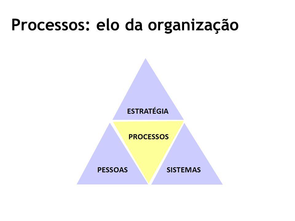 Processos: elo da organização
