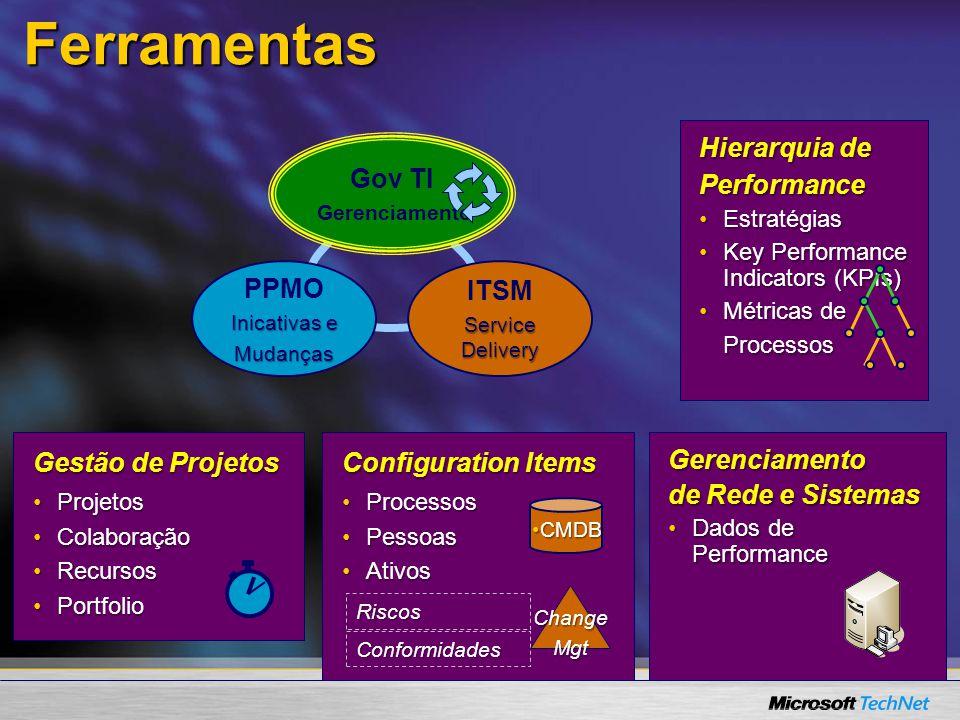 Hierarquia de Performance EstratégiasEstratégias Key Performance Indicators (KPIs)Key Performance Indicators (KPIs) Métricas deMétricas deProcessos Gestão de Projetos ProjetosProjetos ColaboraçãoColaboração RecursosRecursos PortfolioPortfolio Ferramentas Configuration Items ProcessosProcessos PessoasPessoas AtivosAtivos Riscos Conformidades CMDBCMDB ChangeMgt Gerenciamento de Rede e Sistemas Dados de PerformanceDados de Performance PPMO Inicativas e Mudanças ITSM Service Delivery Gov TI Gerenciamento