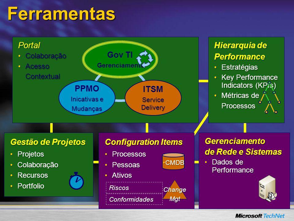 Portal ColaboraçãoColaboração AcessoAcessoContextual Hierarquia de Performance EstratégiasEstratégias Key Performance Indicators (KPIs)Key Performance Indicators (KPIs) Métricas deMétricas deProcessos Gestão de Projetos ProjetosProjetos ColaboraçãoColaboração RecursosRecursos PortfolioPortfolio Ferramentas Configuration Items ProcessosProcessos PessoasPessoas AtivosAtivos Riscos Conformidades CMDBCMDB ChangeMgt Gerenciamento de Rede e Sistemas Dados de PerformanceDados de Performance PPMO Inicativas e Mudanças ITSM Service Delivery Gov TI Gerenciamento