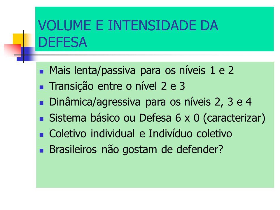 VOLUME E INTENSIDADE DA DEFESA Mais lenta/passiva para os níveis 1 e 2 Transição entre o nível 2 e 3 Dinâmica/agressiva para os níveis 2, 3 e 4 Sistema básico ou Defesa 6 x 0 (caracterizar) Coletivo individual e Indivíduo coletivo Brasileiros não gostam de defender