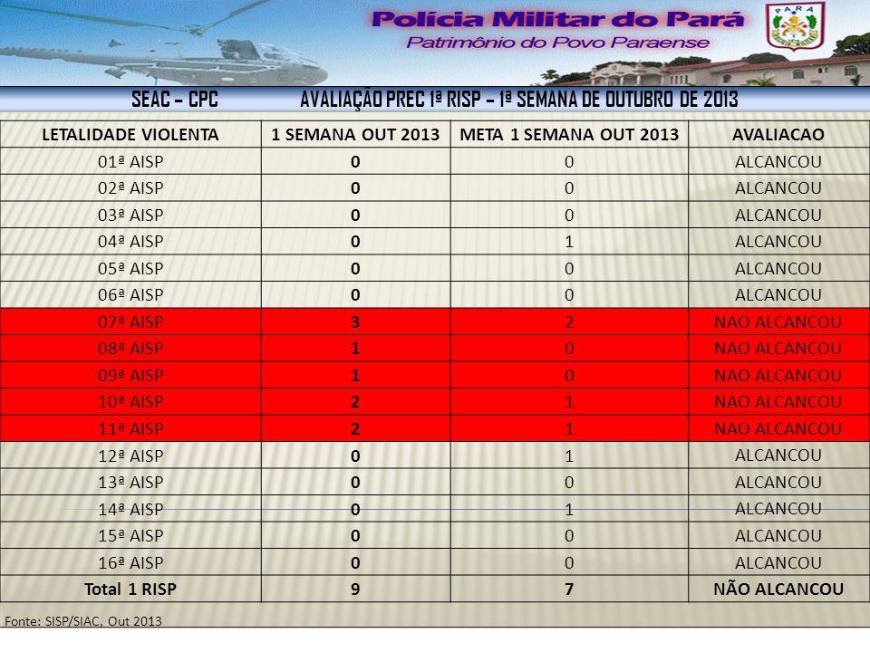 SEAC – CPC AVALIAÇÃO PREC 1ª RISP – 1ª SEMANA DE OUTUBRO DE 2013 ROUBO1 SEMANA.