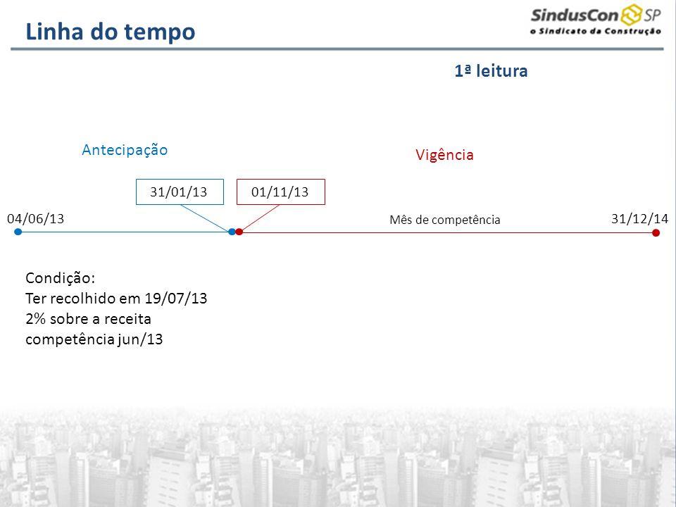 Condição: Ter recolhido em 19/07/13 2% sobre a receita competência jun/13 01/11/1331/01/13 04/06/13 31/12/14 Vigência Antecipação Mês de competência L