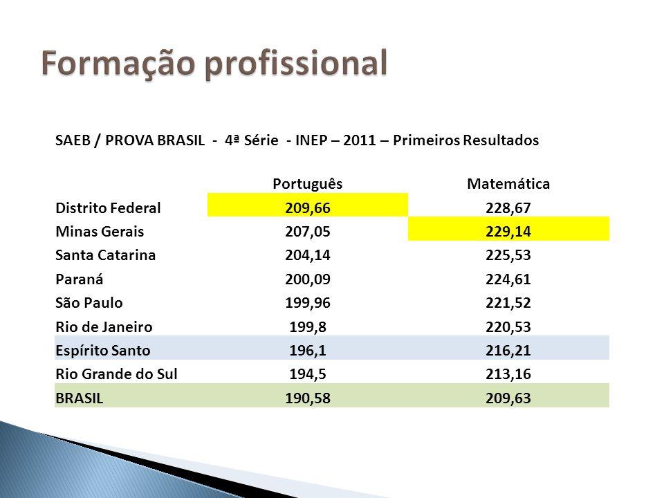 SAEB / PROVA BRASIL - 4ª Série - INEP – 2011 – Primeiros Resultados PortuguêsMatemática Distrito Federal209,66228,67 Minas Gerais207,05229,14 Santa Ca