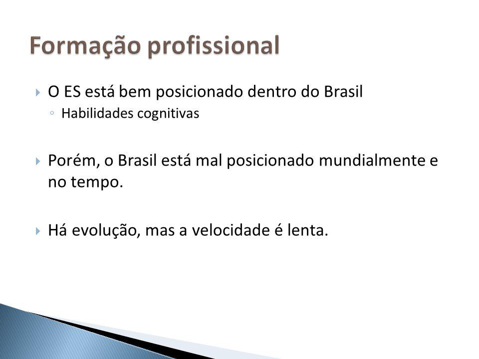 O ES está bem posicionado dentro do Brasil Habilidades cognitivas Porém, o Brasil está mal posicionado mundialmente e no tempo. Há evolução, mas a vel