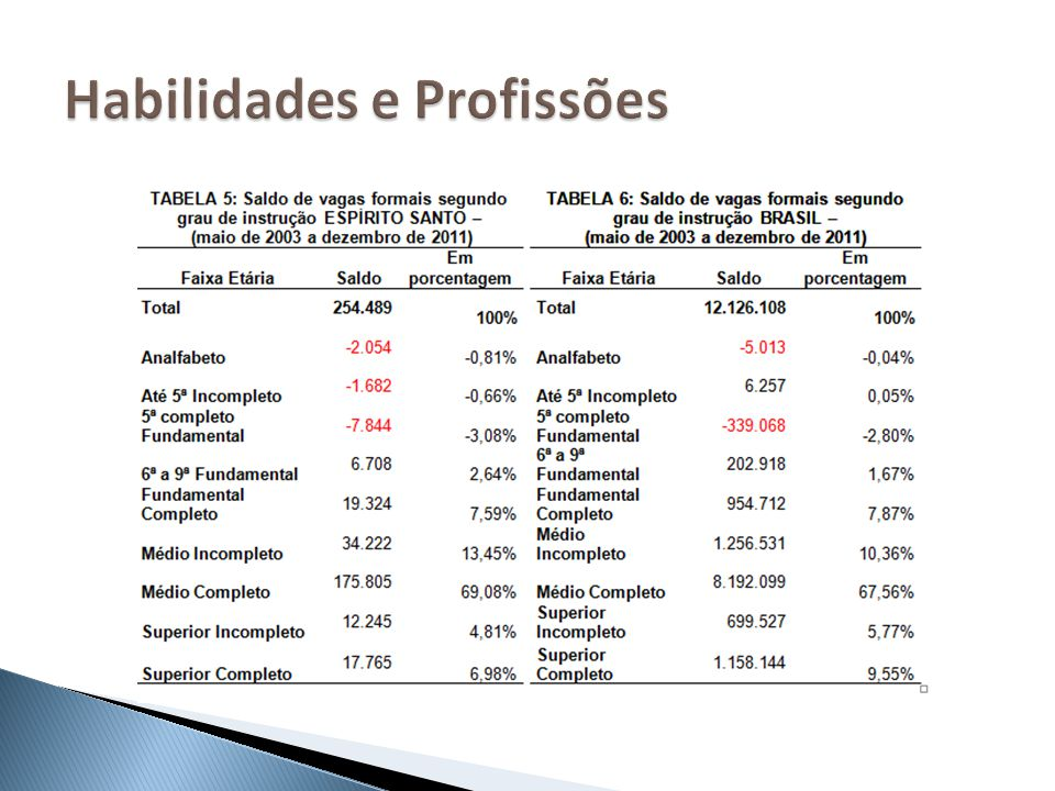 As profissões demandadas hoje: Engenharias, economia, medicina, etc.