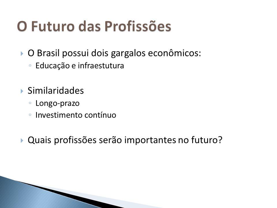 O Brasil possui dois gargalos econômicos: Educação e infraestutura Similaridades Longo-prazo Investimento contínuo Quais profissões serão importantes