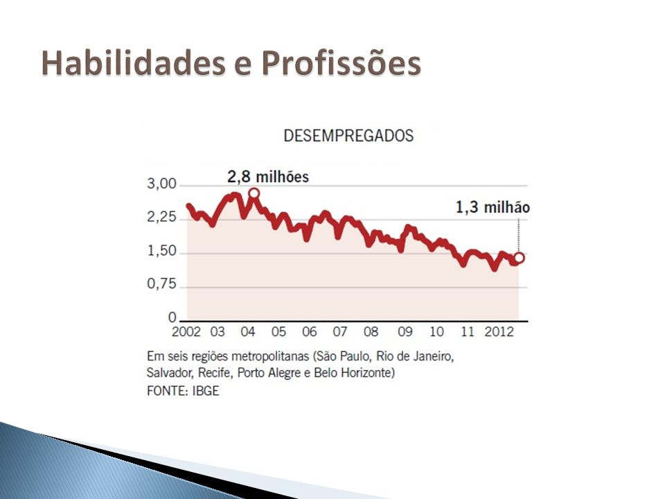 As profissões que demandam: Habilidades cognitivas Criatividade 2,5% do PIB brasileiro está nos setores criativos Cinema, audiovisual, moda, software, jogos eletrônicos, etc.