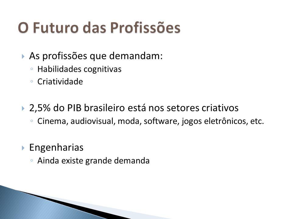 As profissões que demandam: Habilidades cognitivas Criatividade 2,5% do PIB brasileiro está nos setores criativos Cinema, audiovisual, moda, software,