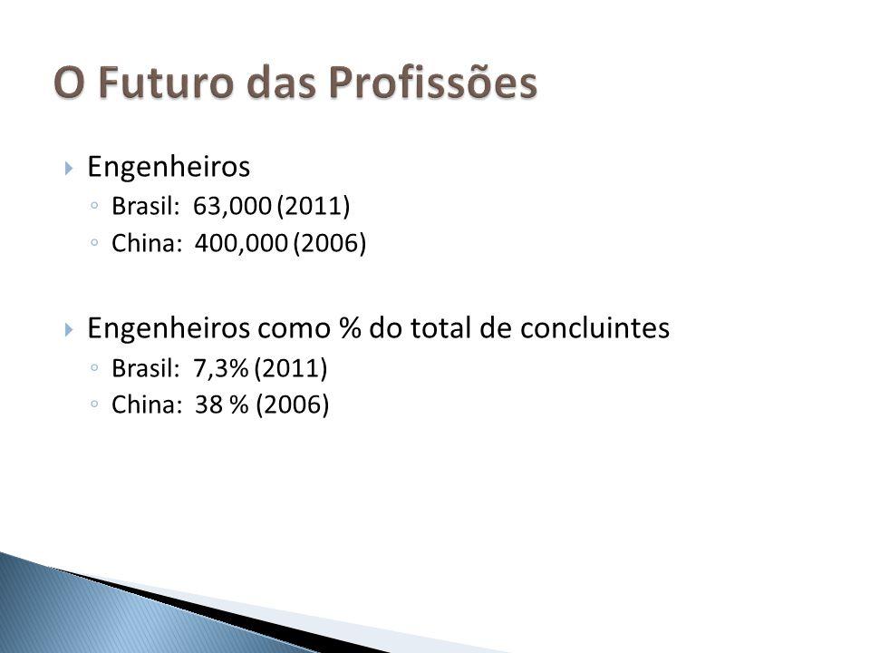 Engenheiros Brasil: 63,000 (2011) China: 400,000 (2006) Engenheiros como % do total de concluintes Brasil: 7,3% (2011) China: 38 % (2006)