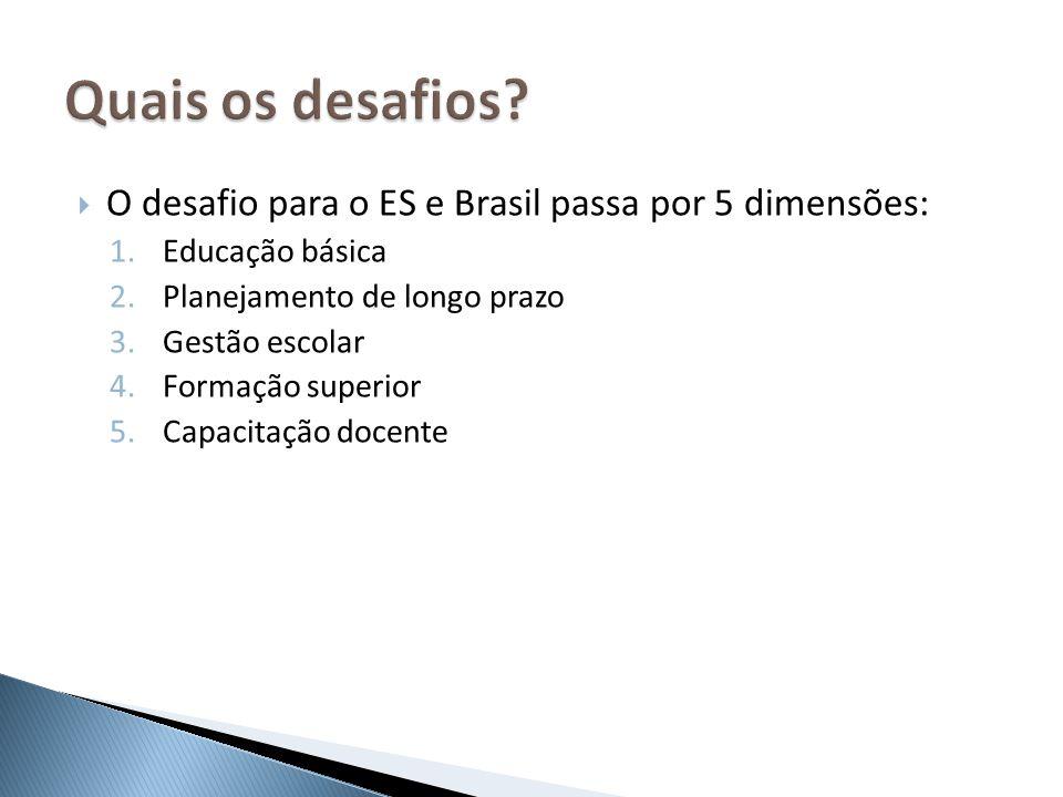 O desafio para o ES e Brasil passa por 5 dimensões: 1.Educação básica 2.Planejamento de longo prazo 3.Gestão escolar 4.Formação superior 5.Capacitação
