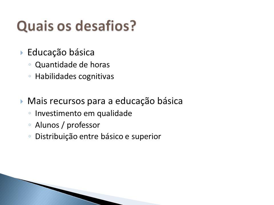 Educação básica Quantidade de horas Habilidades cognitivas Mais recursos para a educação básica Investimento em qualidade Alunos / professor Distribui