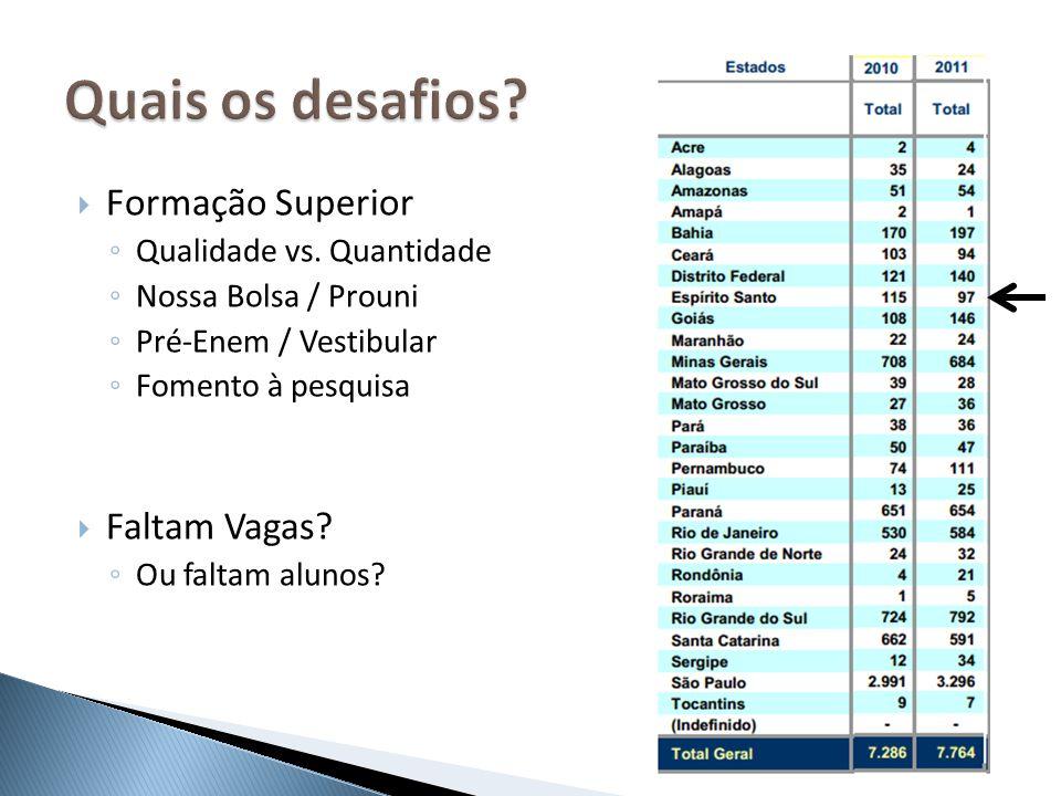 Formação Superior Qualidade vs. Quantidade Nossa Bolsa / Prouni Pré-Enem / Vestibular Fomento à pesquisa Faltam Vagas? Ou faltam alunos?