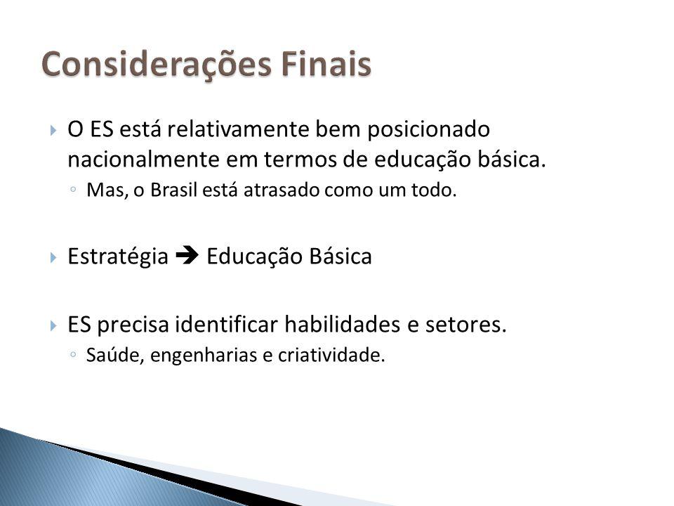 O ES está relativamente bem posicionado nacionalmente em termos de educação básica. Mas, o Brasil está atrasado como um todo. Estratégia Educação Bási