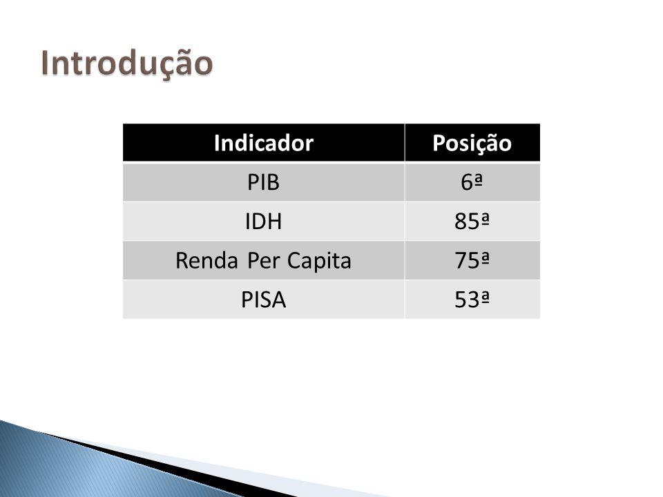 IndicadorPosição PIB6ª IDH85ª Renda Per Capita75ª PISA53ª