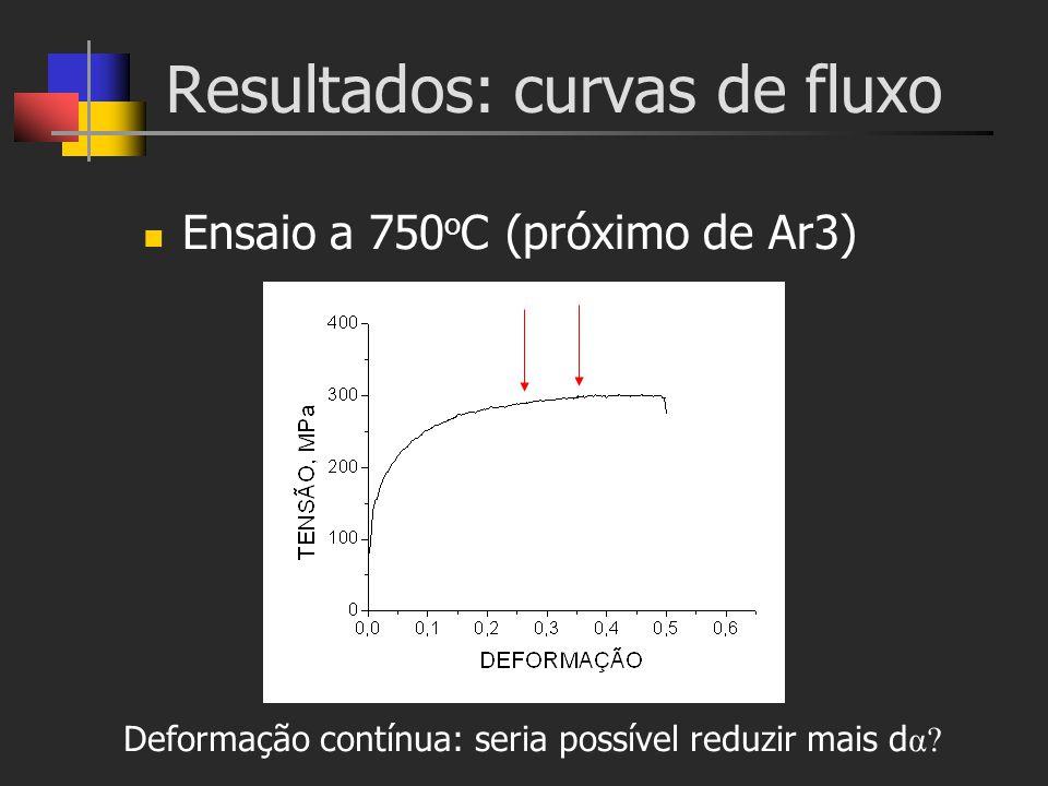 Resultados: curvas de fluxo Ensaio a 750 o C (próximo de Ar3) Deformação contínua: seria possível reduzir mais d α?