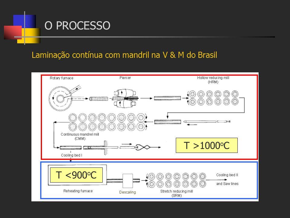 O PROCESSO Descaling Laminação contínua com mandril na V & M do Brasil T >1000 o C T <900 o C