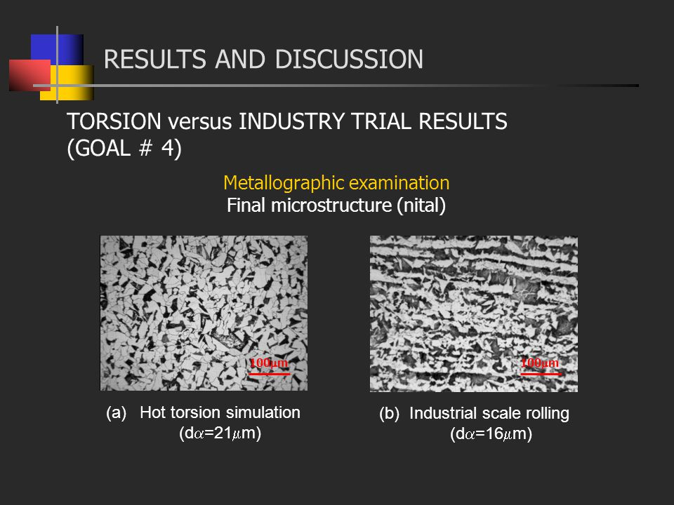 (a)Hot torsion simulation (d =21 m) 100 m Metallographic examination Final microstructure (nital) (b) Industrial scale rolling (d =16 m) RESULTS AND DISCUSSION TORSION versus INDUSTRY TRIAL RESULTS (GOAL # 4)