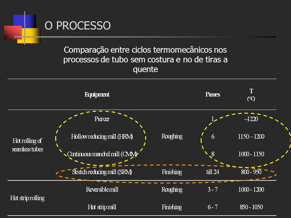 Comparação entre ciclos termomecânicos nos processos de tubo sem costura e no de tiras a quente O PROCESSO