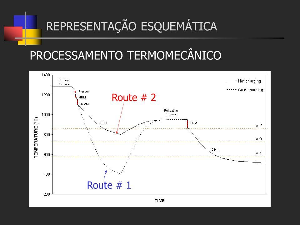 PROCESSAMENTO TERMOMECÂNICO REPRESENTAÇÃO ESQUEMÁTICA Route # 1 Route # 2
