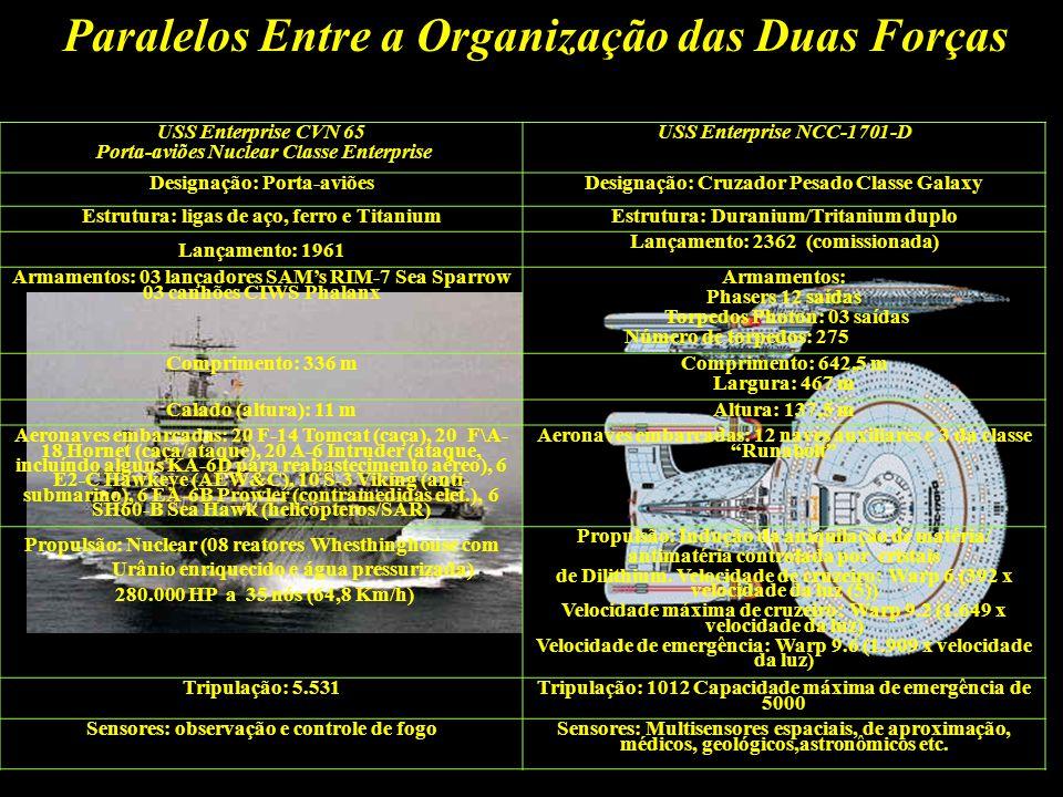 Paralelos Entre a Organização das Duas Forças Organização da Frota da Marinha Americana Grupo de Porta-aviões de Batalha: centrado em torno de um único porta-aviões (geralmente incluí um grupo de escolta de quatro a seis navios).