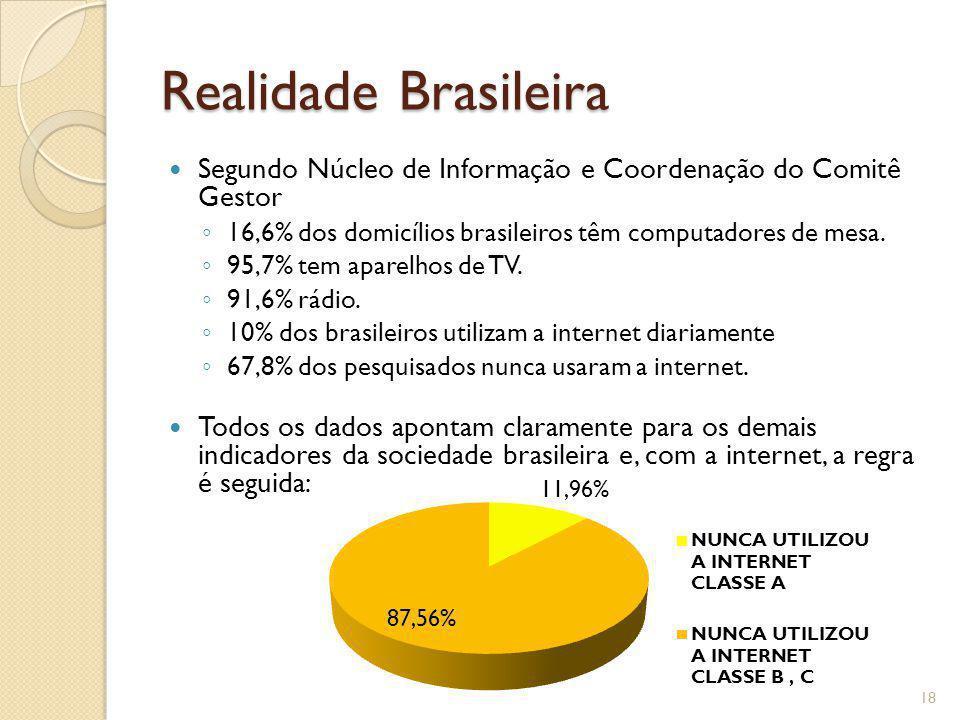 Realidade Brasileira Segundo Núcleo de Informação e Coordenação do Comitê Gestor 16,6% dos domicílios brasileiros têm computadores de mesa. 95,7% tem
