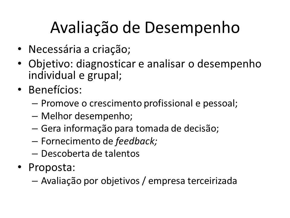Avaliação de Desempenho Necessária a criação; Objetivo: diagnosticar e analisar o desempenho individual e grupal; Benefícios: – Promove o crescimento