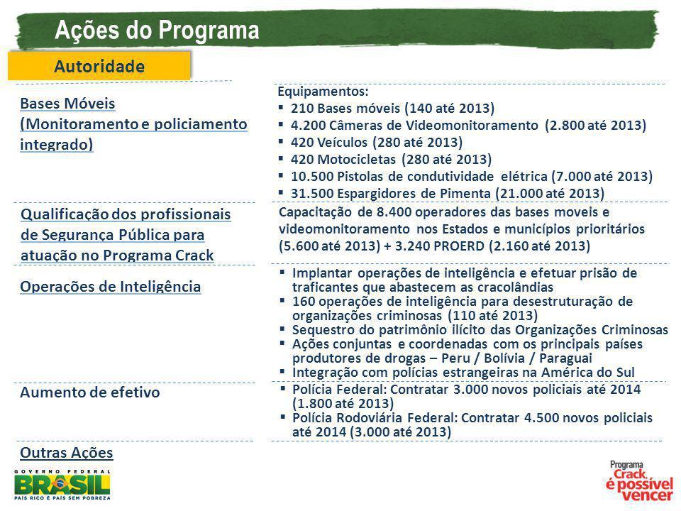 Ações do Programa Bases Móveis (Monitoramento e policiamento integrado) Autoridade Equipamentos: 210 Bases móveis (140 até 2013) 4.200 Câmeras de Vide