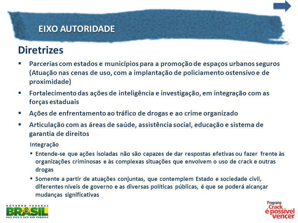EIXO AUTORIDADE Diretrizes Parcerias com estados e municípios para a promoção de espaços urbanos seguros (Atuação nas cenas de uso, com a implantação
