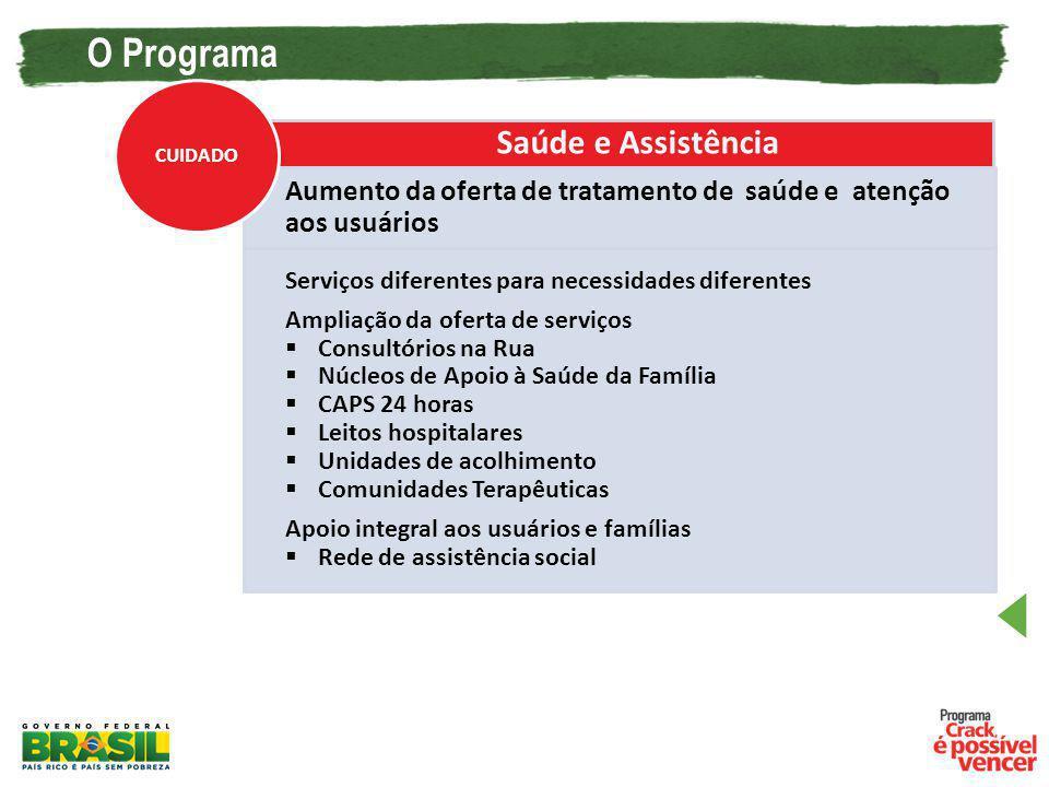 O Programa Saúde e Assistência Aumento da oferta de tratamento de saúde e atenção aos usuários Serviços diferentes para necessidades diferentes Amplia