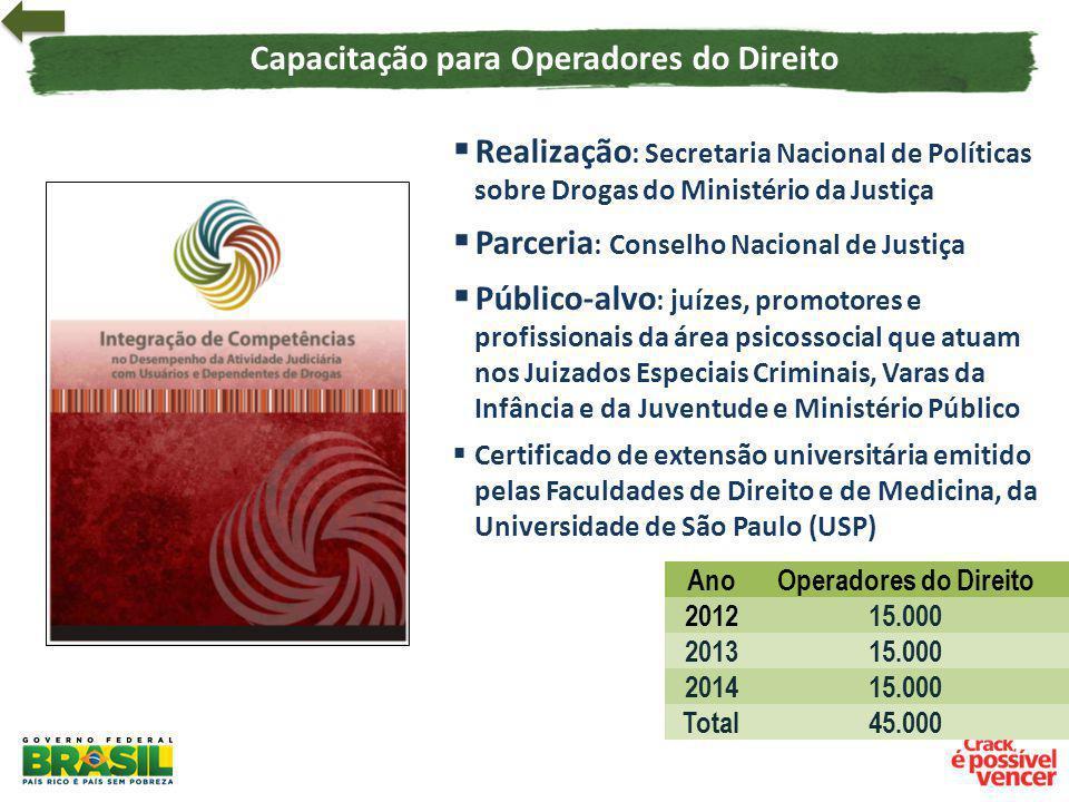 Capacitação para Operadores do Direito Realização : Secretaria Nacional de Políticas sobre Drogas do Ministério da Justiça Parceria : Conselho Naciona