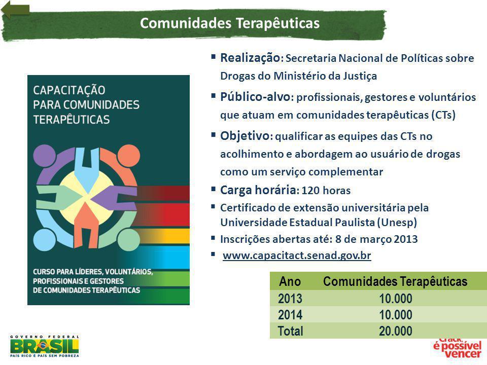 AnoComunidades Terapêuticas 201310.000 201410.000 Total20.000 Realização : Secretaria Nacional de Políticas sobre Drogas do Ministério da Justiça Públ